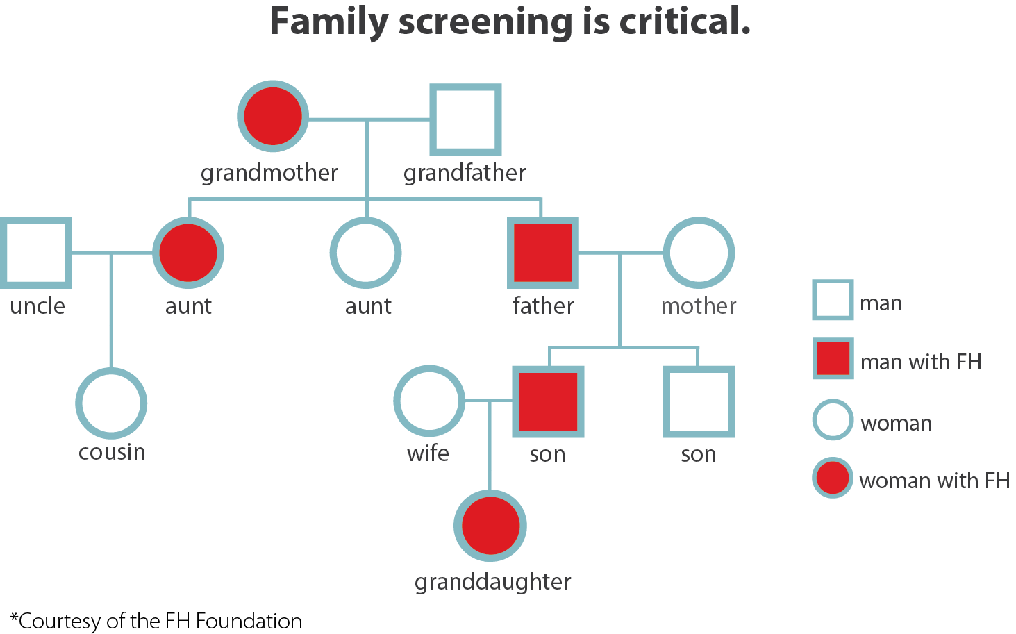 Family screening is critical